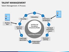 Talent management bundle PPT slide 13