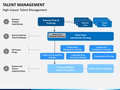 Talent management bundle PPT slide 18