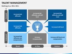 Talent management bundle PPT slide 8