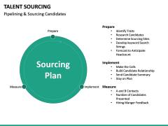 Talent Sourcing PPT slide 22