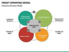 Target operating model PPT slide 21