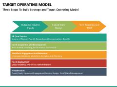 Target operating model PPT slide 30