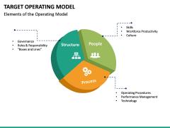 Target operating model PPT slide 27