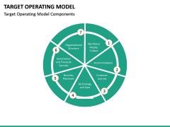 Target operating model PPT slide 28