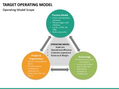 Target operating model PPT slide 29