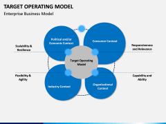 Target operating model PPT slide 1