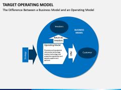 Target operating model PPT slide 15