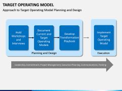 Target operating model PPT slide 19