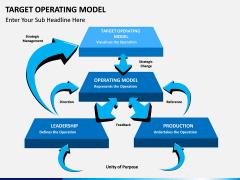 Target operating model PPT slide 2