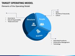 Target operating model PPT slide 7