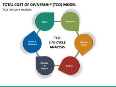 TCO model PPT slide 13