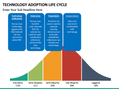 Technology Adoption Life Cycle PPT slide 15