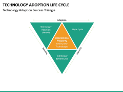 Technology Adoption Life Cycle PPT slide 16