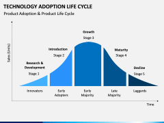Technology Adoption Life Cycle PPT slide 1