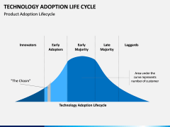 Technology Adoption Life Cycle PPT slide 4