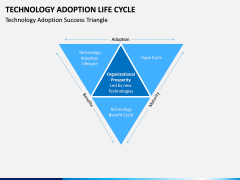 Technology Adoption Life Cycle PPT slide 8