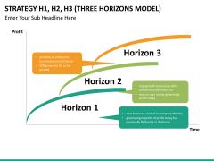 3 horizons model PPT slide 9