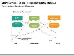 3 horizons model PPT slide 10