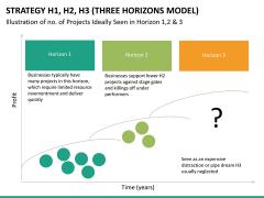 3 horizons model PPT slide 12