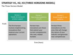 3 horizons model PPT slide 13