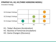 3 horizons model PPT slide 14