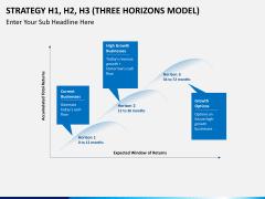 3 horizons model PPT slide 1