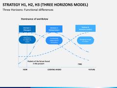3 horizons model PPT slide 3