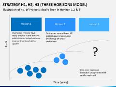 3 horizons model PPT slide 5