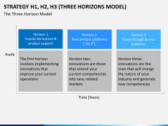 3 horizons model PPT slide 6