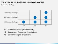 3 horizons model PPT slide 7