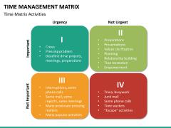 Time management matrix PPT slide 14