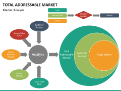Total addressable market PPT slide 19