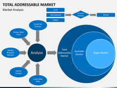 Total addressable market PPT slide 9