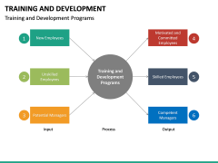 Training and development PPT slide 39