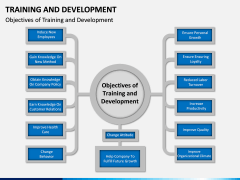 Training and development PPT slide 3