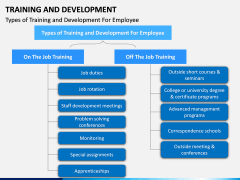 Training and development PPT slide 7