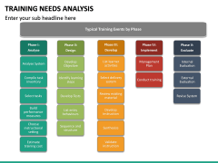 Training needs analysis PPT slide 29
