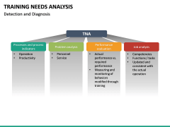 Training needs analysis PPT slide 31