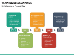 Training needs analysis PPT slide 32