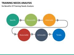Training needs analysis PPT slide 33