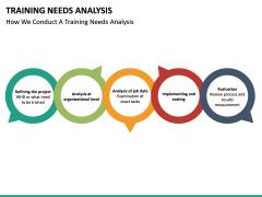 Training needs analysis PPT slide 34