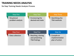 Training needs analysis PPT slide 37
