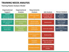 Training needs analysis PPT slide 27