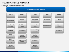 Training needs analysis PPT slide 10