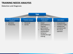 Training needs analysis PPT slide 12