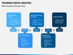 Training needs analysis PPT slide 13