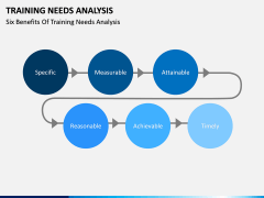 Training needs analysis PPT slide 14