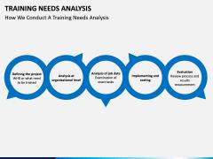 Training needs analysis PPT slide 15