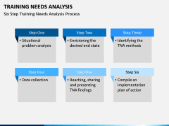 Training needs analysis PPT slide 18