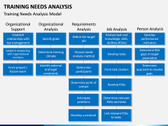 Training needs analysis PPT slide 8